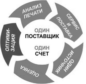 Аутсорсинг офисной печати - MPS/MDS услуги