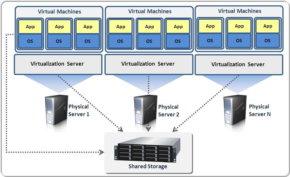 Виртуализация серверов. Настройка и поддержка системы виртуализации серверов Hyper-V, VMware. Виртуализация серверов в компании. Сервера под виртуализацию