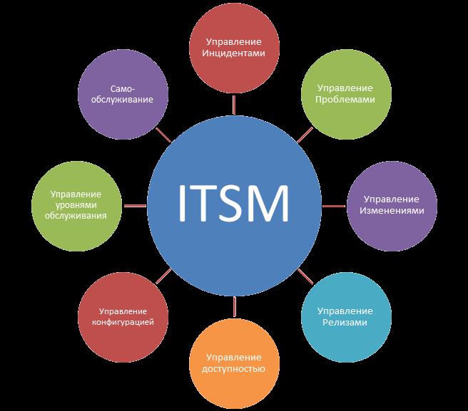 TIL / ITSM, управление и внедрение системы service desk и helpdesk
